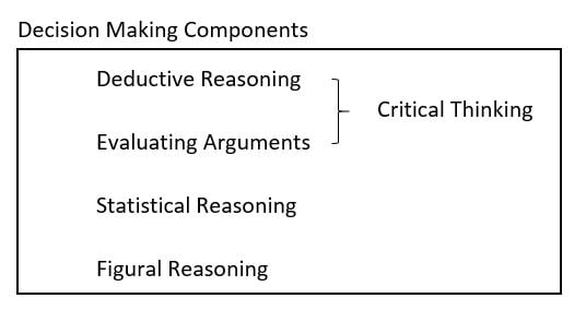 Decision making components