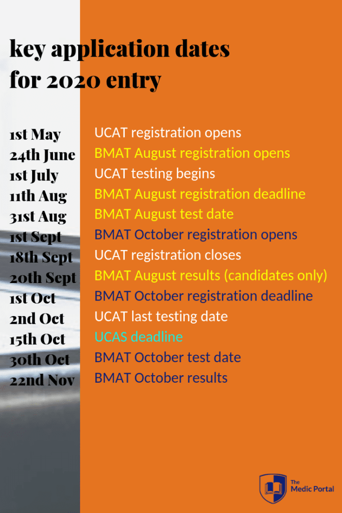 key application dates for 2020 entry