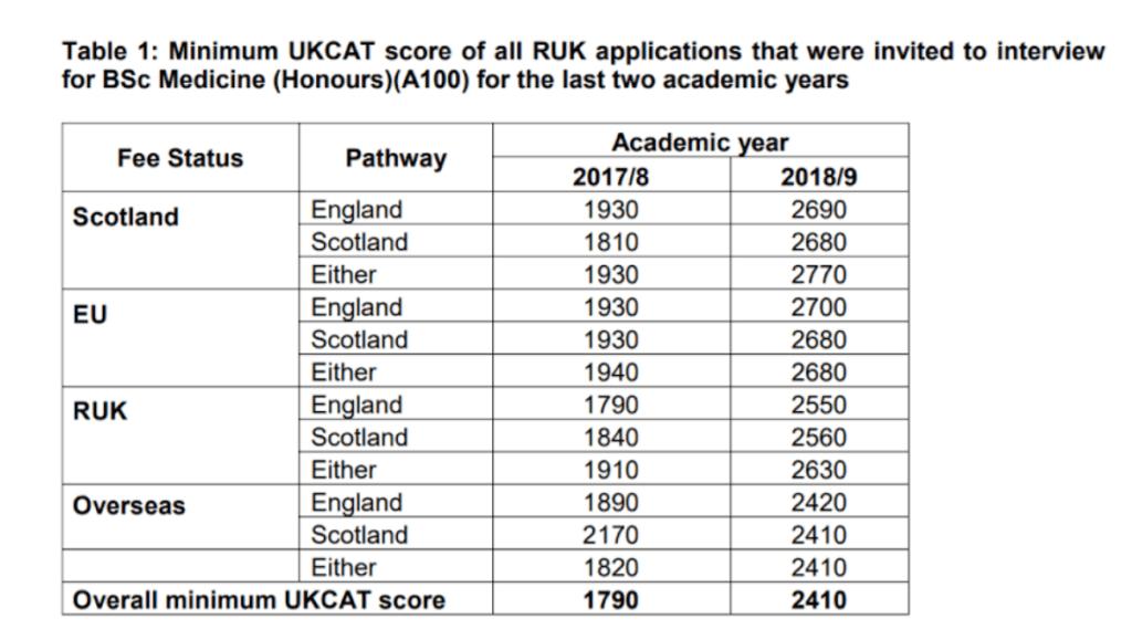 Good UCAT scores