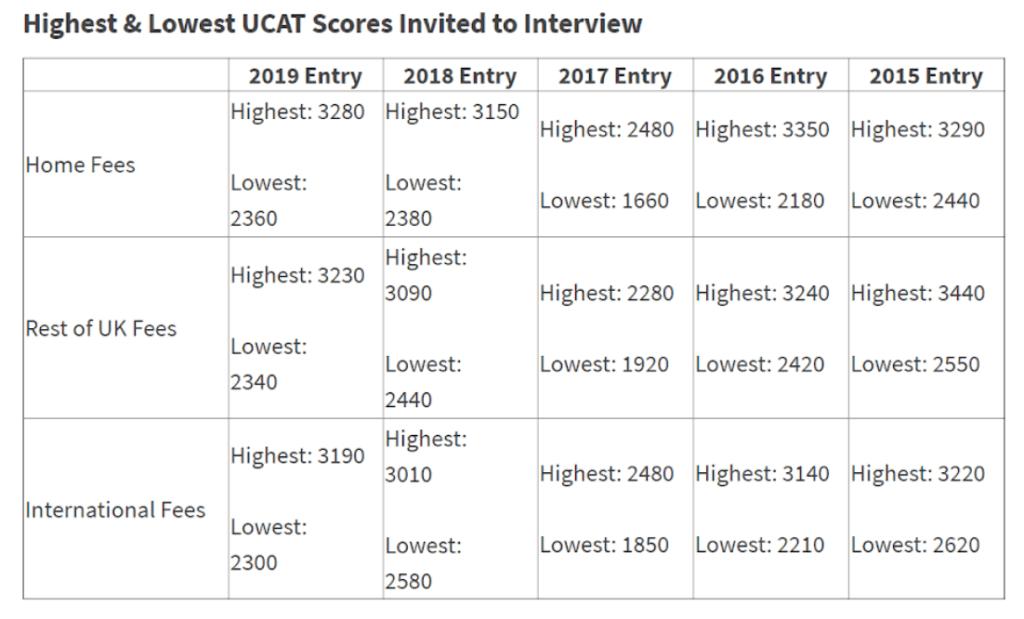 good ucat score part 3 table