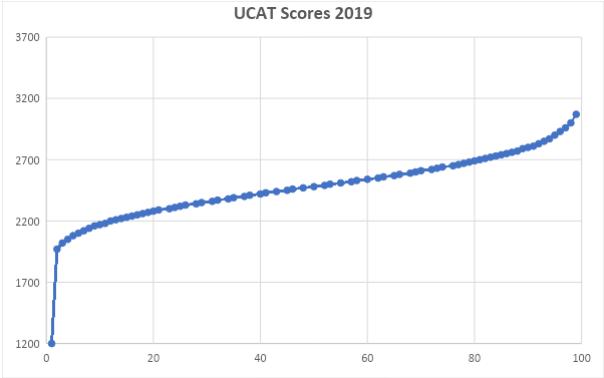 UCAT Final Scores 2019